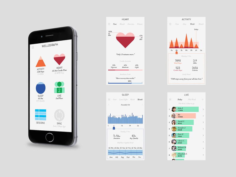 wellograph app